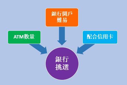 主要銀行的開戶網址和分行數目